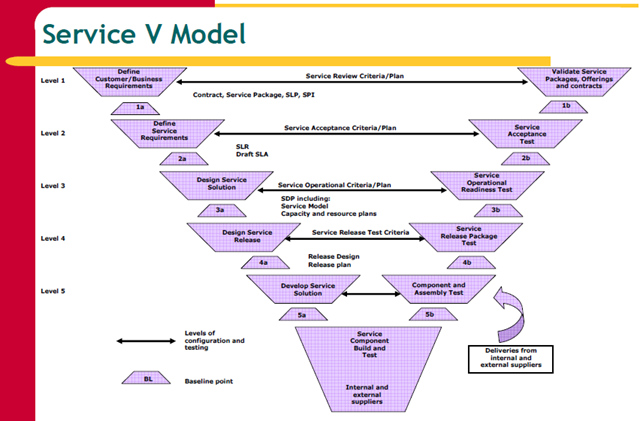 ITIL Foundation V3 – Service Lifecycle | Guo'z Space