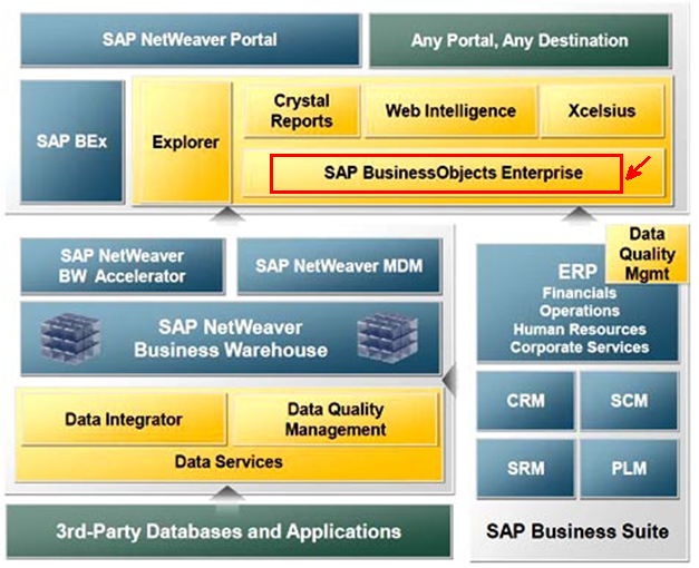 Sap business objects bi 4 0 server installation steps for Bo architecture 4 1