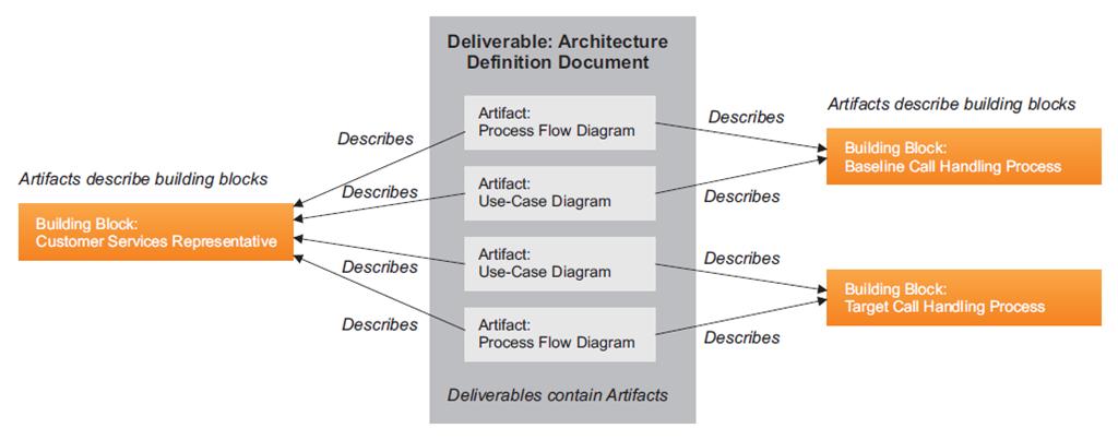 Togaf 9 1 relationships between deliverables artifacts for Togaf definition