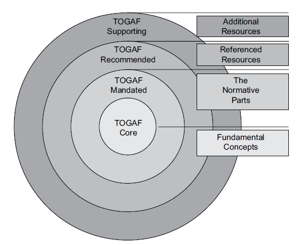 how to prepare for togaf