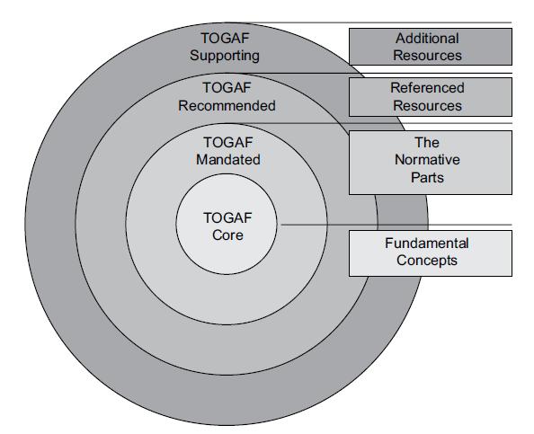 Togaf 9 the togaf document categorization model guo 39 z for Togaf definition