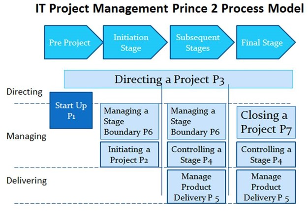 prince 2 project management methodology The prince2, or 'projects in controlled environments' certification, is a process-based project management method that offers a systematic approach to delivering a successful project with clear templates, processes, and steps.