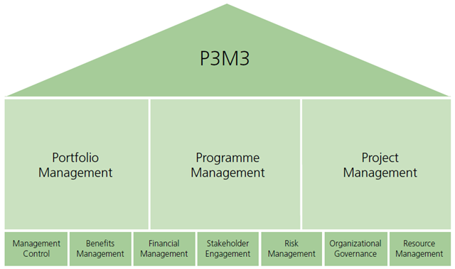 P3m3 portfolio programme and project management maturity model 1 portfolio management maturity model pfm3 2 programme management maturity model pgm3 3 project management maturity model pjm3 malvernweather Image collections